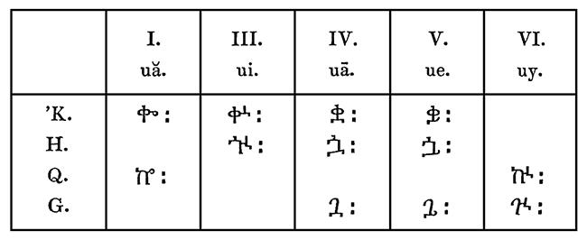 Ethiopic diphthongs