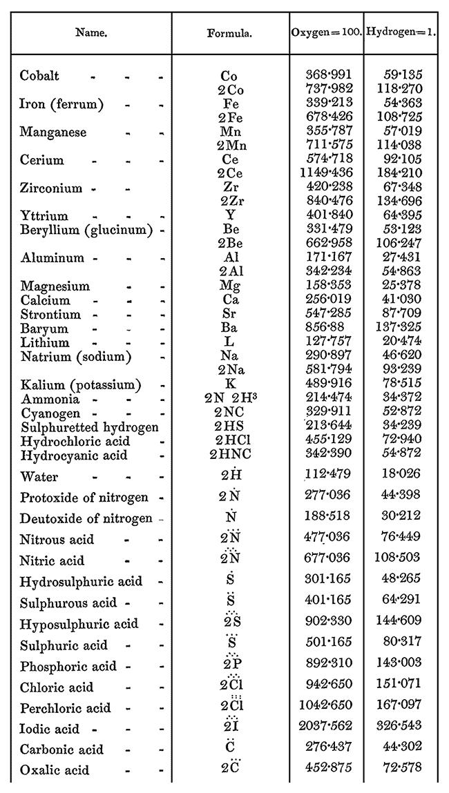 Formulae Chemical: cobalt - oxalic acid