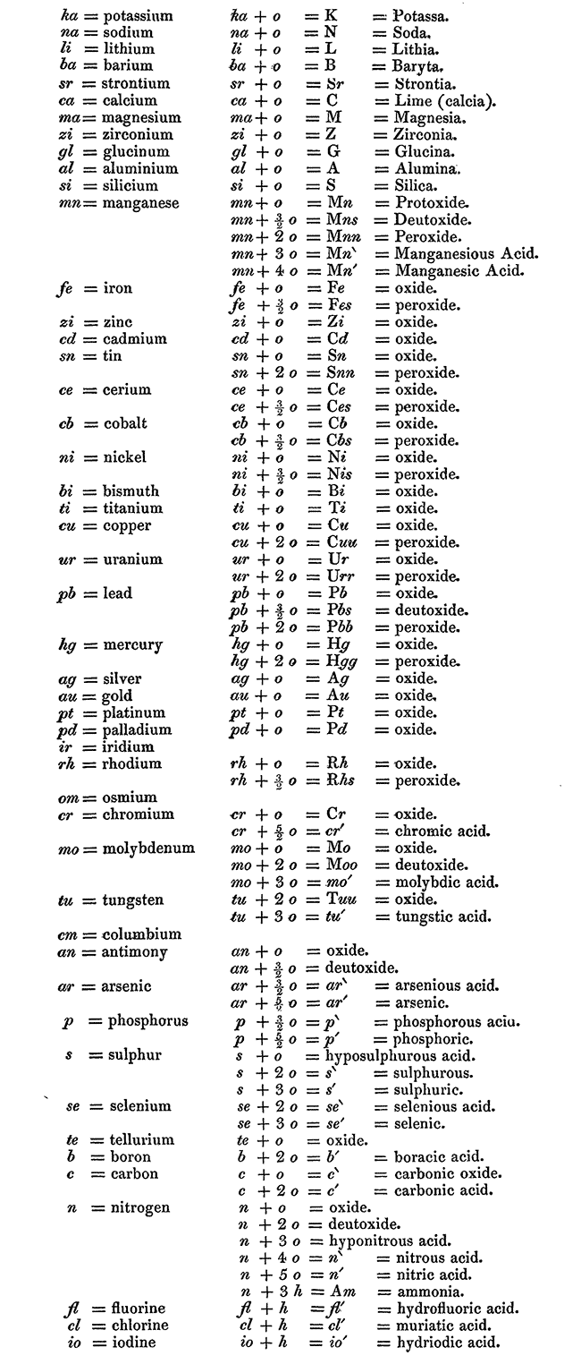 Whewell's Substance Notation System