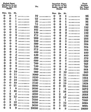 Jobs. — Ninety-six on a Sheet