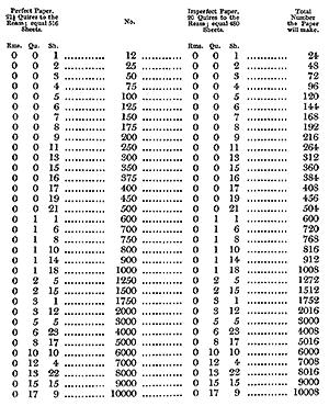 Jobs. — Twenty-four on a Sheet