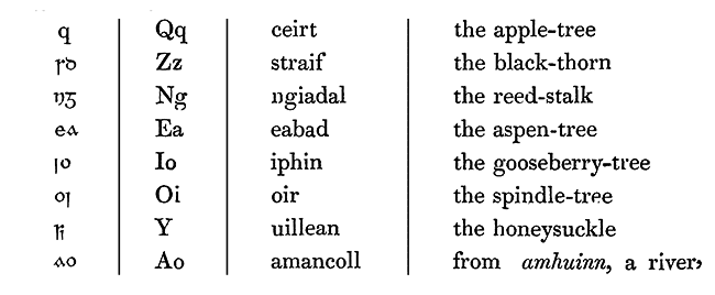 Additional letters to modern Irish alphabet