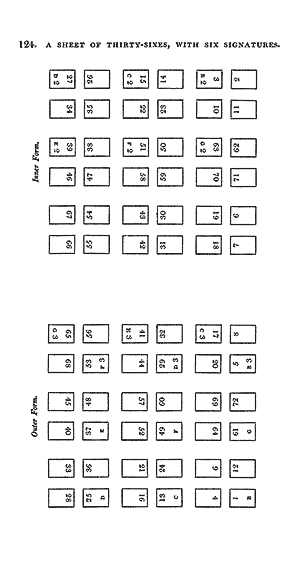 Sheet of thirty-sixes, with six signatures