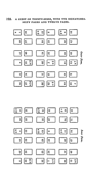 Sheet of thirty-sixes, with Two signatures