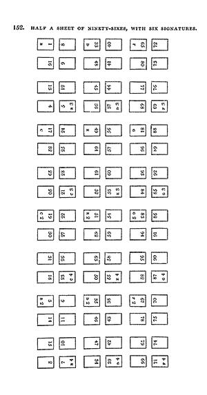 Half a sheet of ninety-sixes, 6 signatures