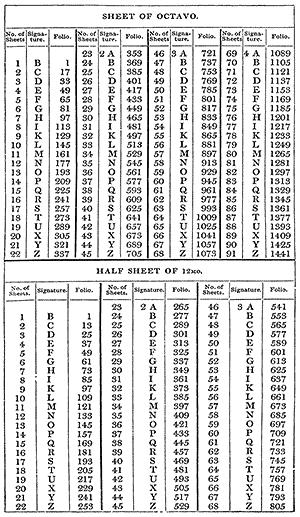 Sheet of 8vo. and half sheet of 12mo