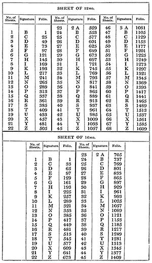 Sheet of 12mo. and 16mo