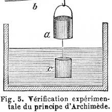 Verification of Archimedes' Principle