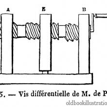 Differential screw